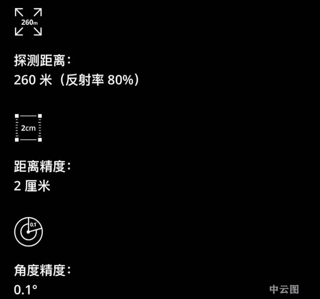 大疆投资的激光雷达已在国内出售,售价仅3999!-湖南中云图地理